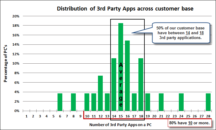 Distribution of 3rd Party Applications across customer base